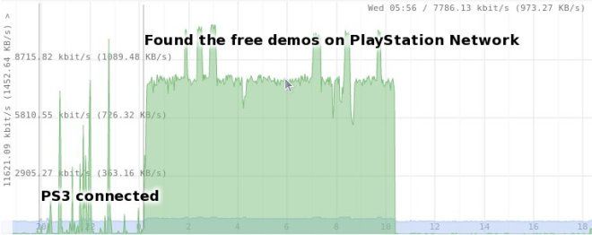 PlayStation3 network usage